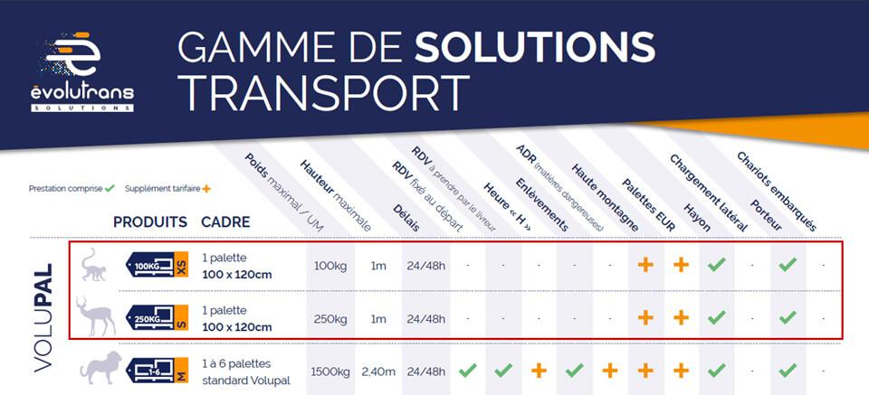 Transporteur France Europe Cambrai Flixecourt Amiens